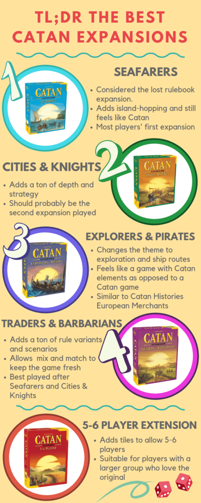 Best Catan Expansions Infographic
